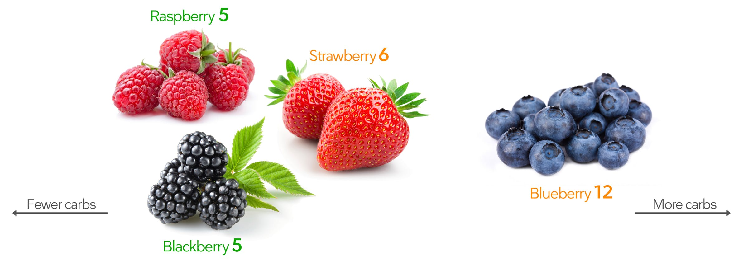 The Palto Keto-berries.jpg