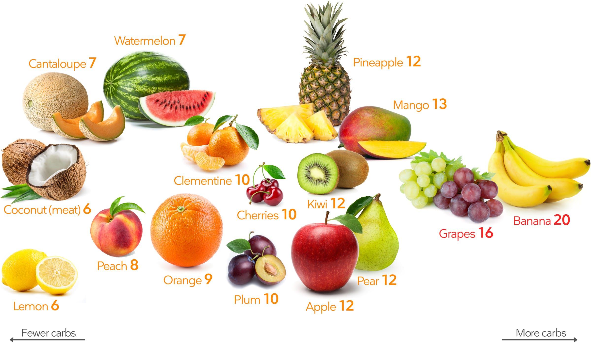 The Palto Keto-Fruits-1.jpg