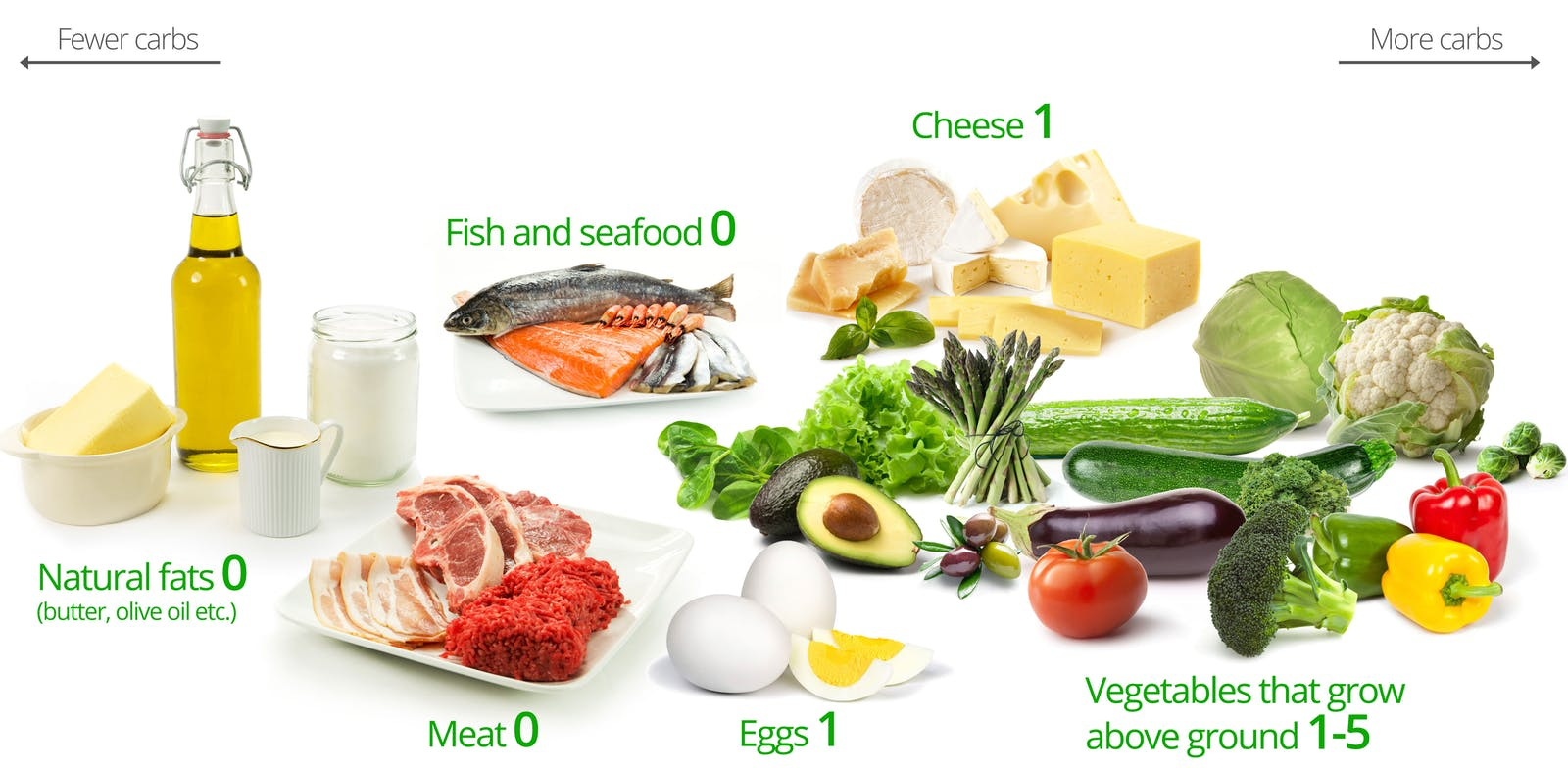 The Palto What can i eat on a keto diet.jpg