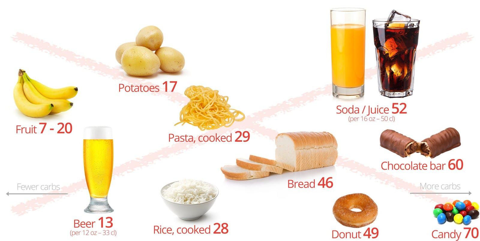 The Palto What not to eat on a Keto deit.jpg