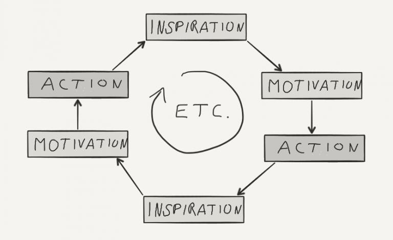 motivation-loop-768x469.png