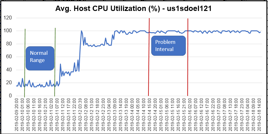 DOPA Example - USTST881 - Host CPU Pct Graph.png