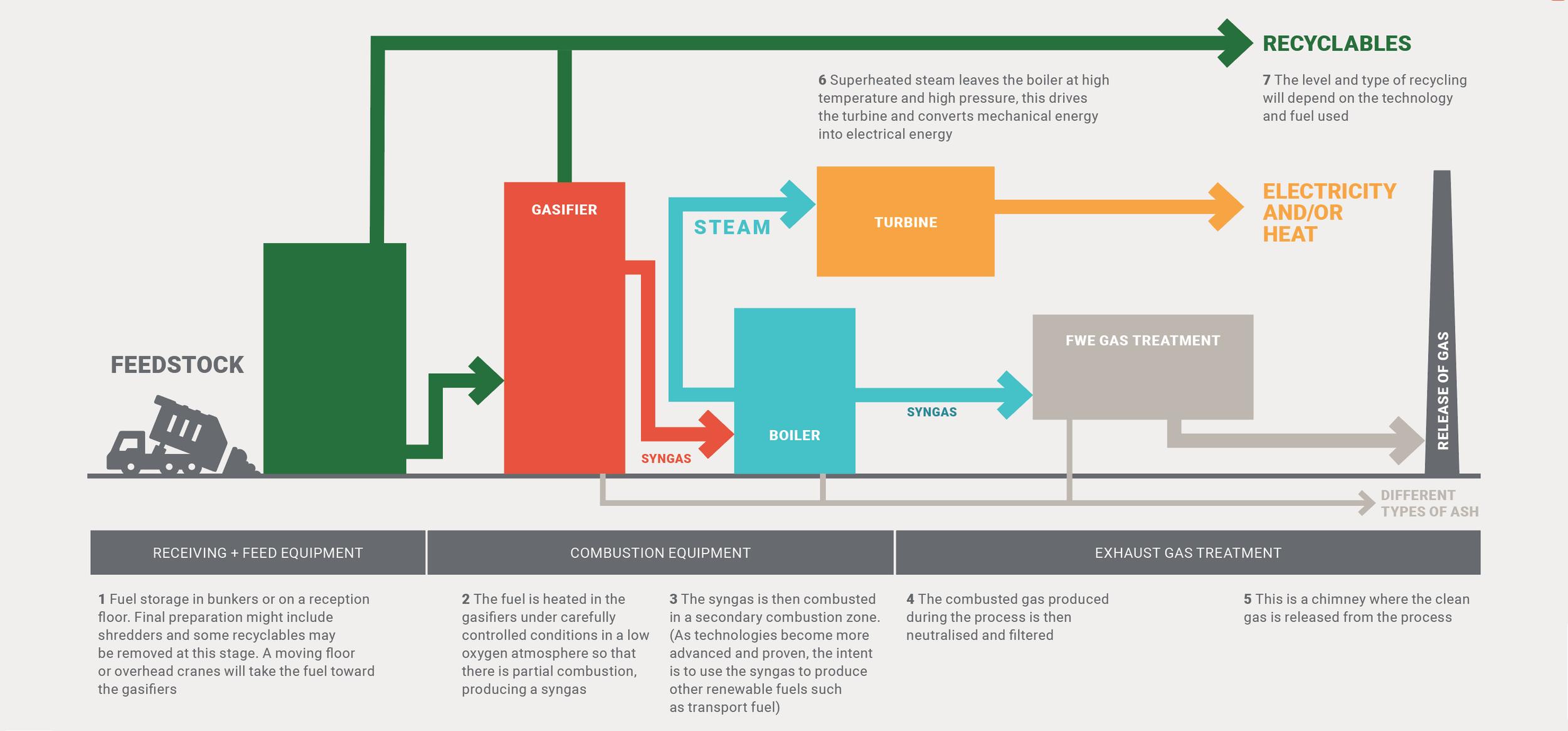 CoGen_Gasification.png