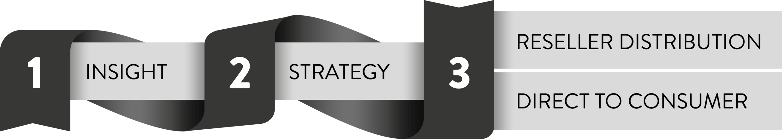 Data Driven Retail Agency