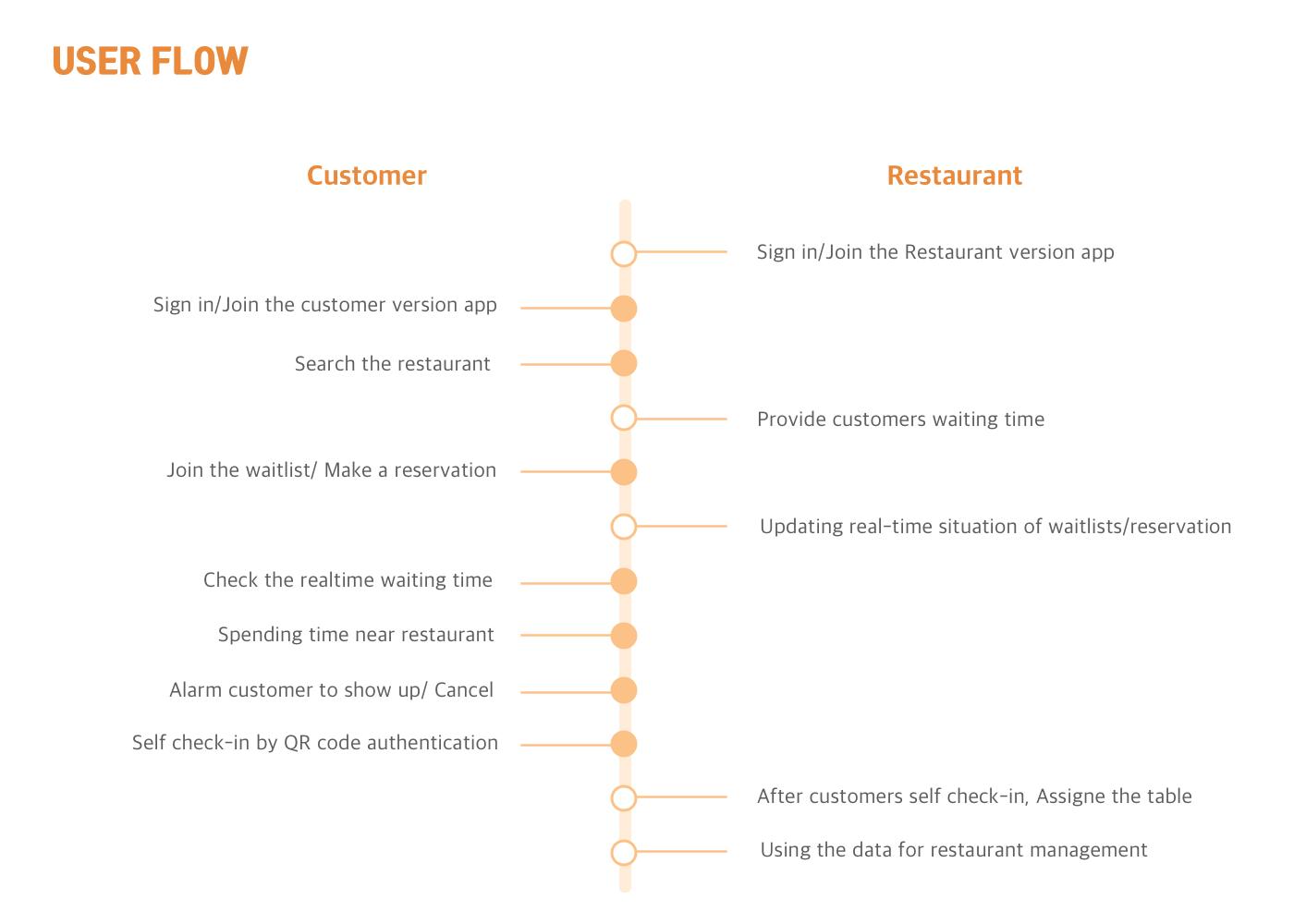 user flow.png