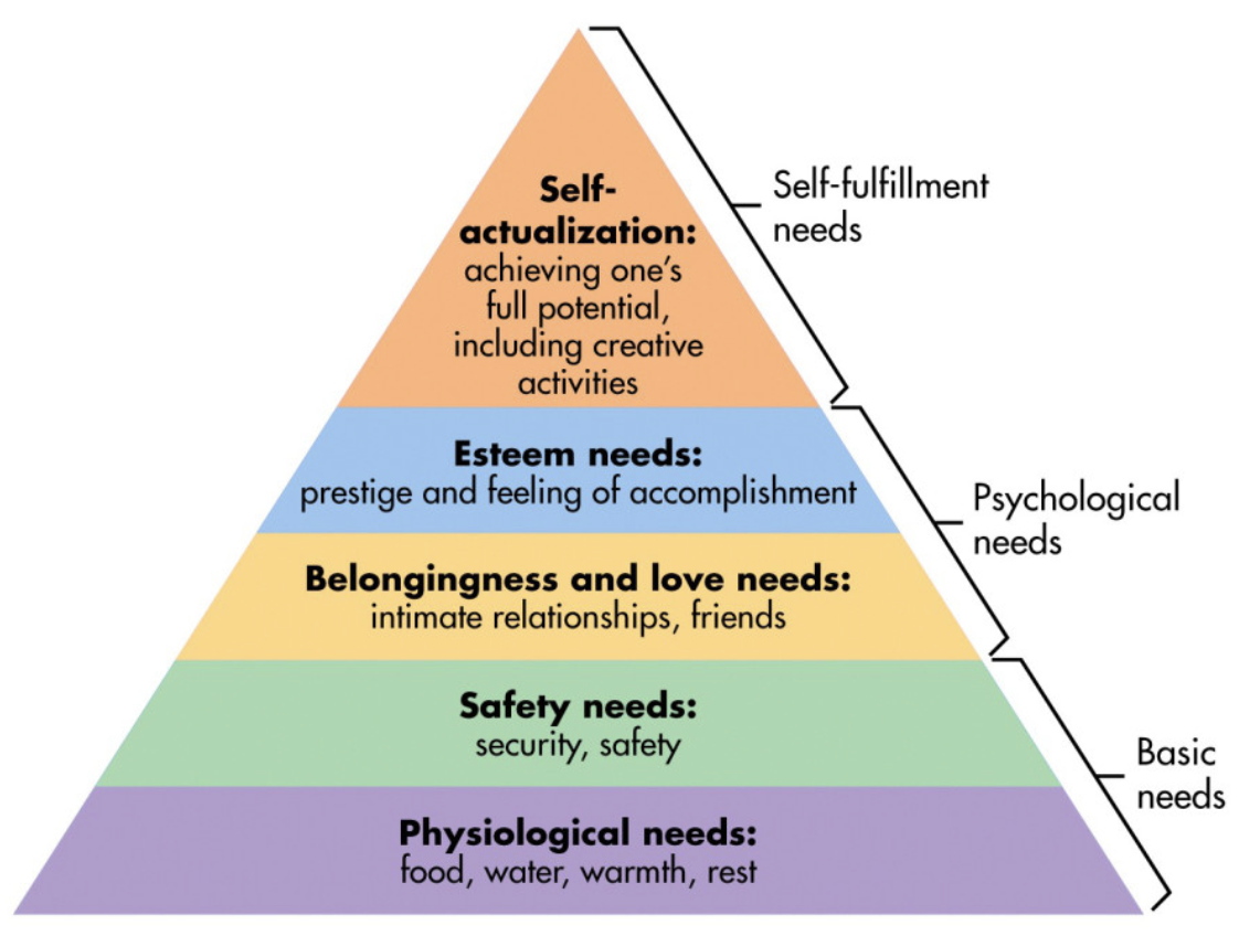 Psychologist Abraham Maslow's hierarchy of needs