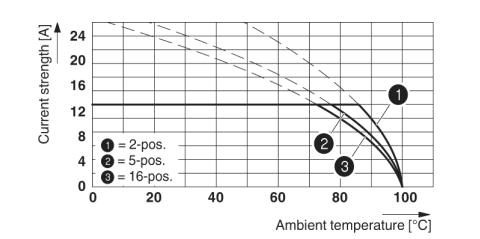 Taken from the same    webpage    of the device shown above, this derating diagram shows that as ambient temperature increases, the allowable current through the device decreases.