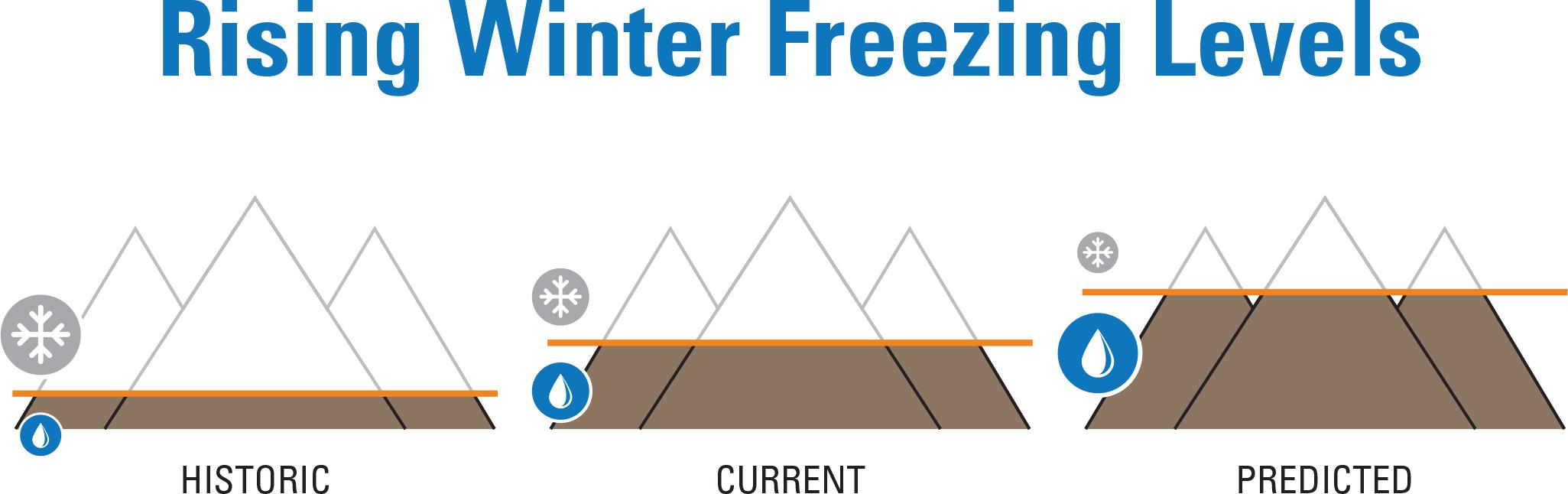 SwinClimate_SC2_WinterFreezingLevels.jpg