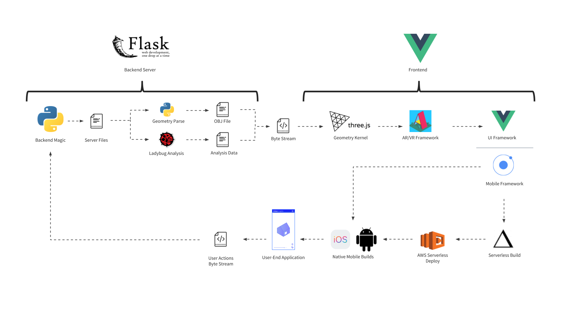 Stack diagram for the web and mobile application