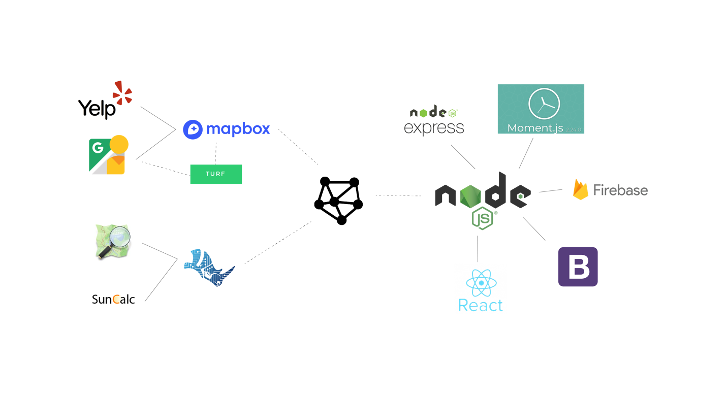 Stack  The frontend is handled by React, while a series of APIs power the graph math engine which computes the possible paths.