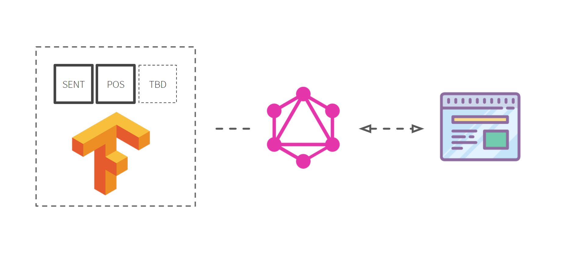 Stack  GraphQL is the interface for communication, with custom modules built on Tensorflow.js coming together to provide the computational business logic the API serves.