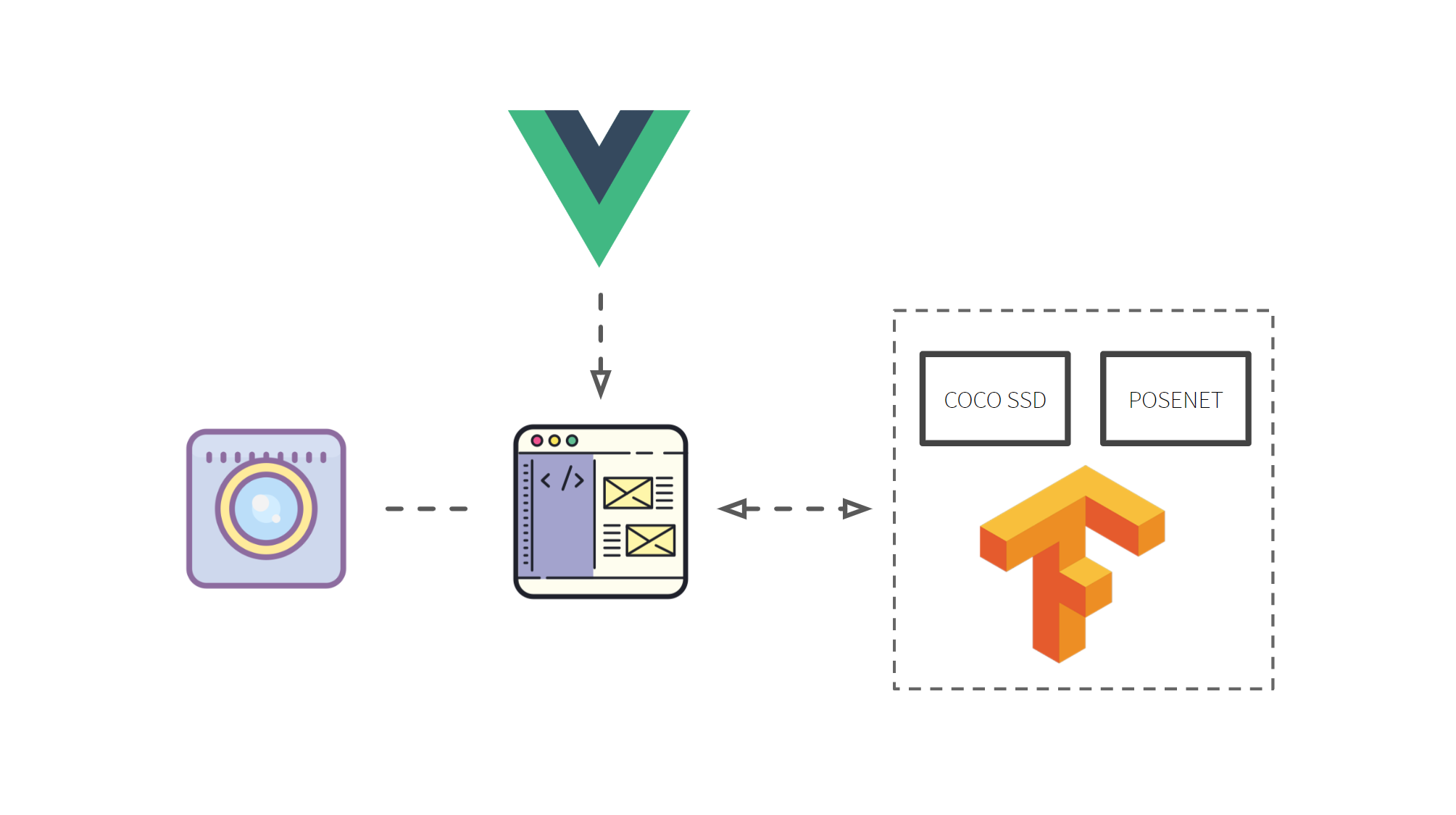 "Stack  Vue.js is used to create a web page with a video capture using the ""Navigator"" Web API. After a device's video feed is captured, the stream data is passed to Tensorflow.js, where the PoseNet and CocoSSD models are used to determine whether people are occupying the space in the video feed."