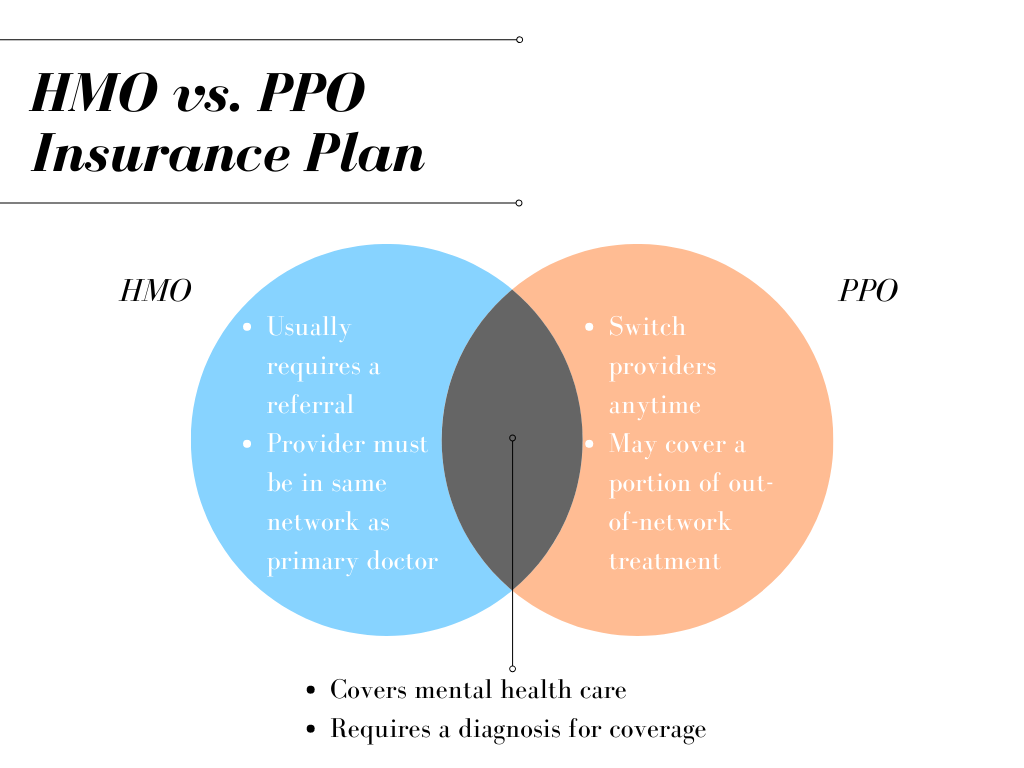 How to Use Your Insurance Plan for Mental Health Care ...