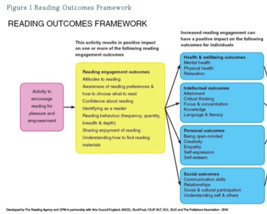 A review of measures of reading engagement (image).png