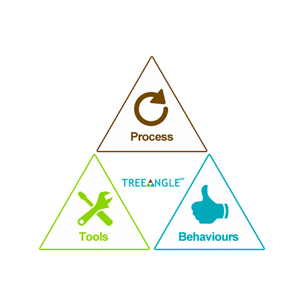 TREEANGLE™ - Learn to 'think differently'. Whether you're looking for that next 'big idea', trying to improve staff motivation or need a strategy to improve profit, our innovative programmes provide that stimulus in an inspiring, fun, deliberate and effective way. It works for everyone in any field.