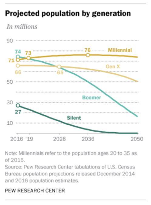 Millennial Population.JPG