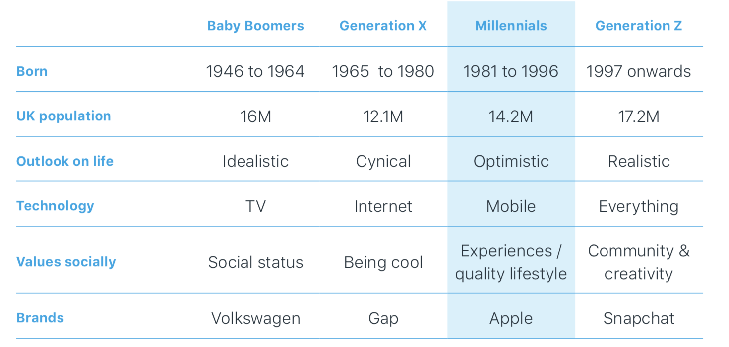 Comparison of Baby Boomers, Generation X, Millennials + Generation Z