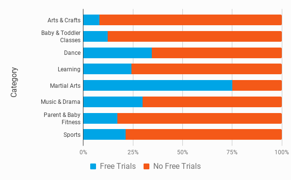 Free Trials By Activity Category