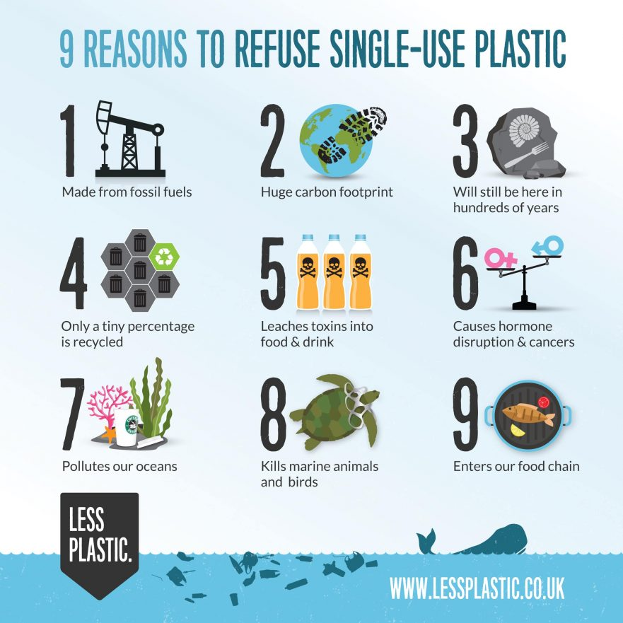 9-reasons-to-refuse-single-use-plastic_square-881x881.jpg