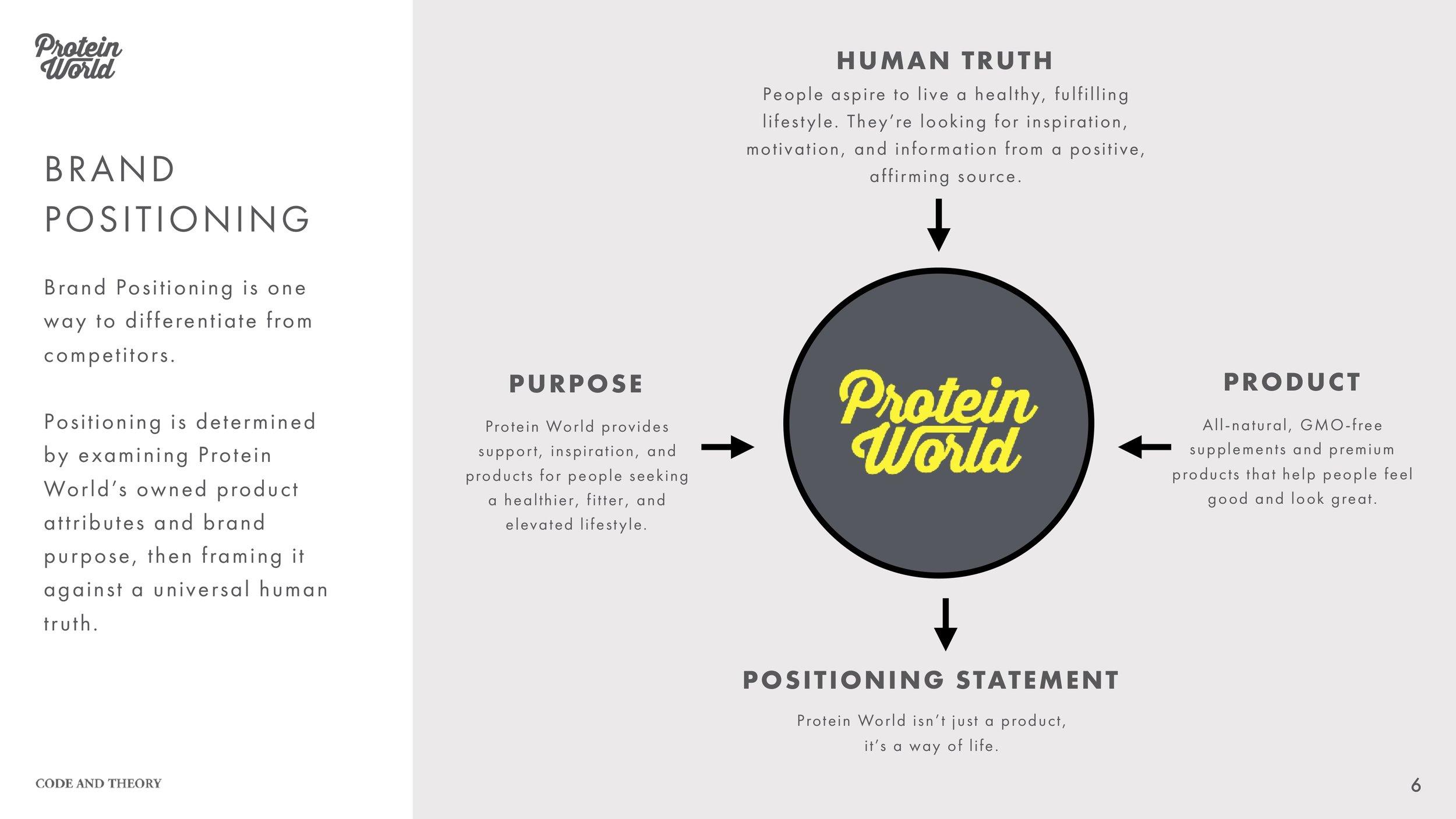 ProteinWorld_brand positioning.jpg