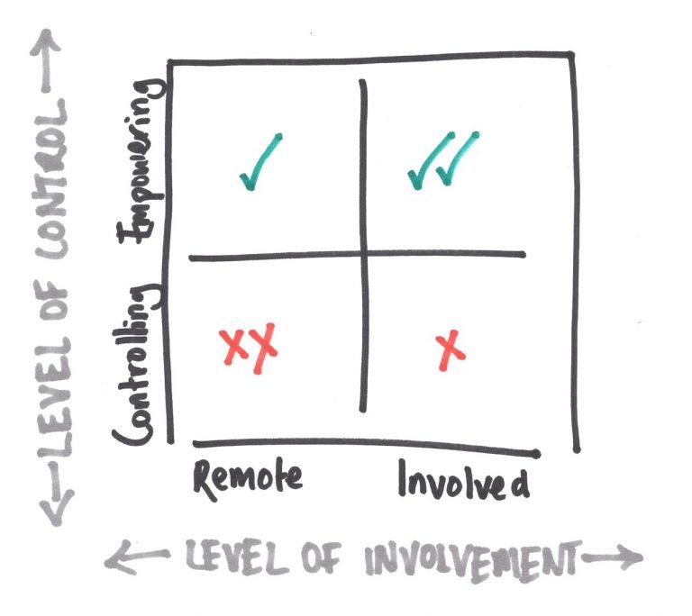 blog-involvement-control-768x684.jpg