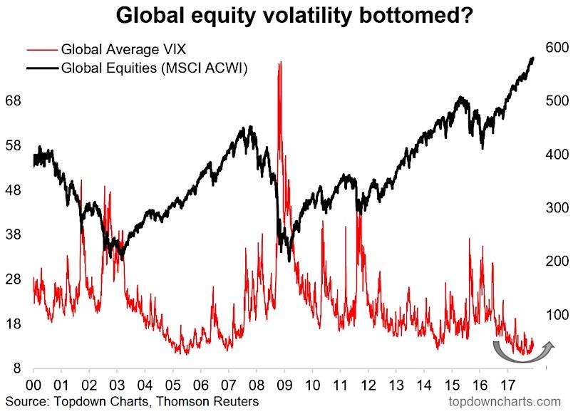global-stock-market-volatility-bottom-higher-outlook-chart-december-news-investing.jpg