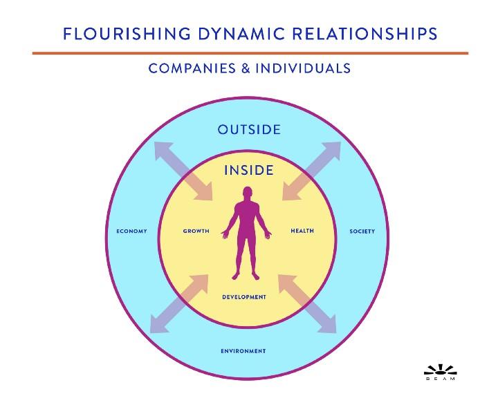 Flourishing Dynamic Relationships.jpg