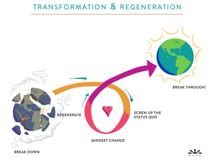 Transformation & Regeneration BEAM.png