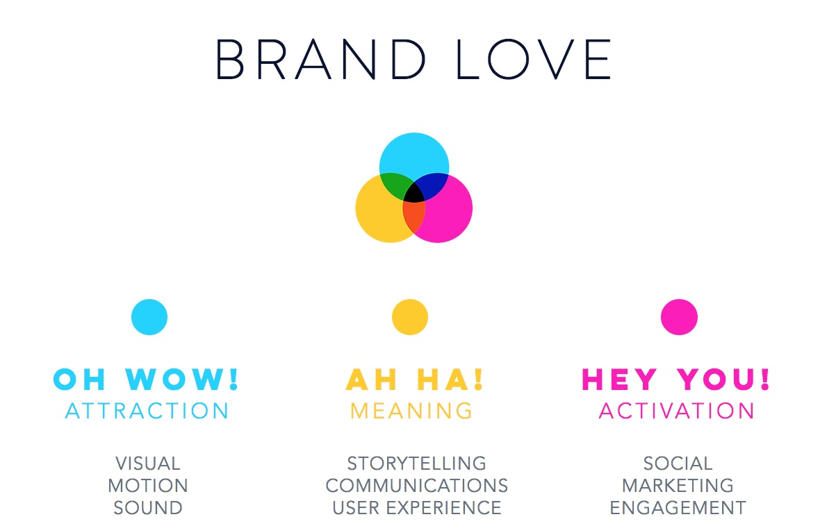 Brand+Love.jpg