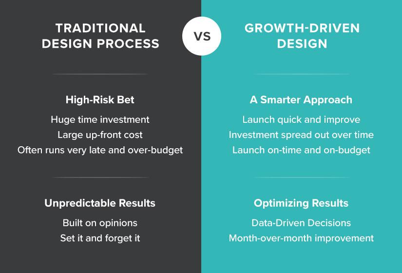 Growth-Driven-Design-Risk-Result-2.jpg