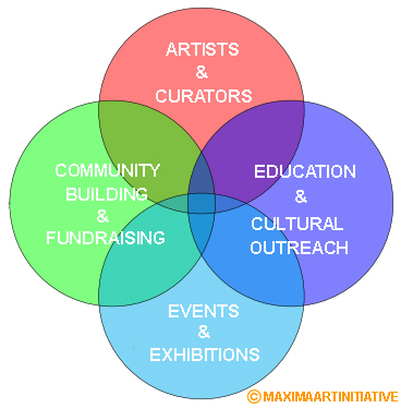 A Thriving Ecosystem - Integral to this dynamic art center