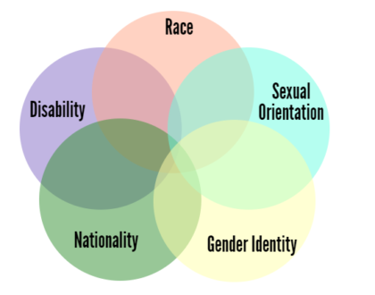 What is intersectionality ?