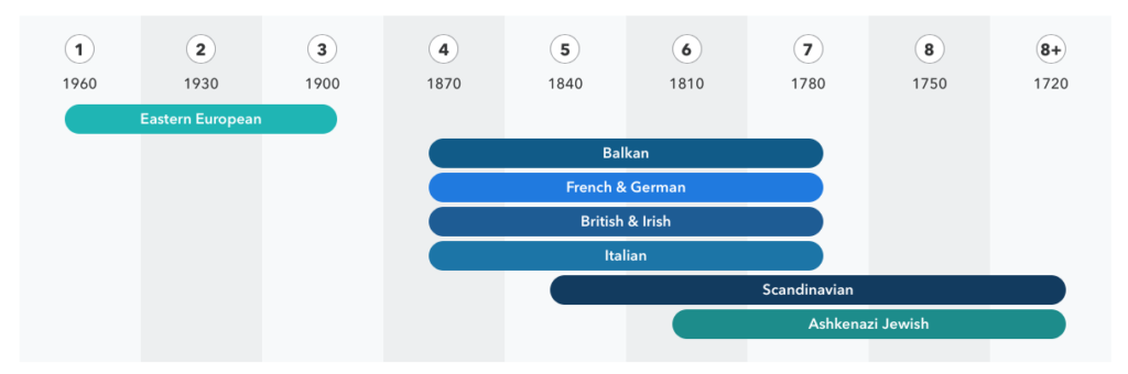 Ancestry-Composition-23andMe-2018-02-24-13-00-08-1024x340.png