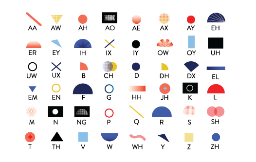 DESIGN PROCESS - Thinking about how sound can be translated visually, I created a dictionary of icons to correspond with each phoneme from the International Phonetic Alphabet (see image at the left for reference). Harsher sounds would have more angular shapes, while softer phonemes would be paired with organic forms, for example.I chose phrases or words from each paragraph of the poem to generate pattern art through code. First, I used the Java library RiTa.js to produce an analysis of each words' phonetics. Upon the appearance of a certain phoneme, the corresponding icon would be rotated repeatedly in for loops in p5.js. Each word thus produced a mandala-like pattern influenced by its sound.