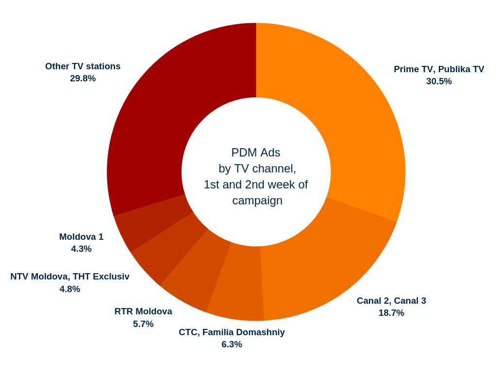 PDM TV ad spending breakdown_orange_red.png