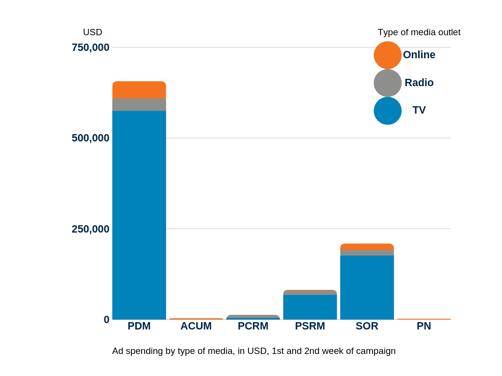 Ad spending by type of media FINAL.png