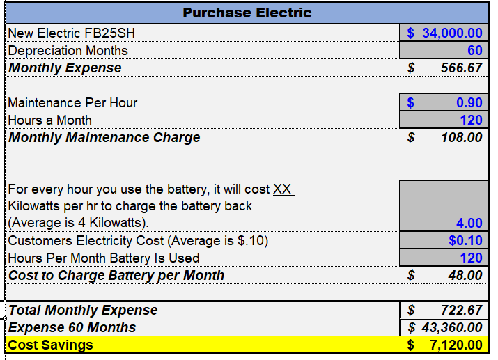 electric forklift operating costs.png