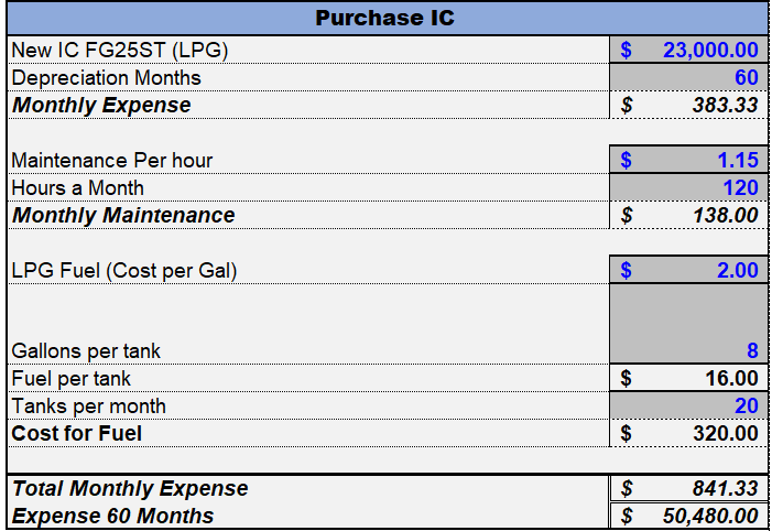 ic forklift operating costs2.png