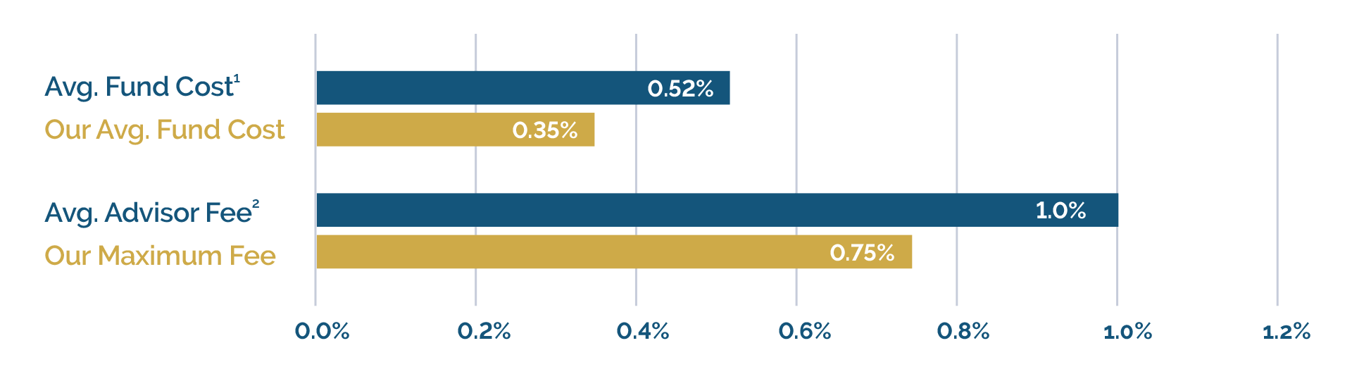 Sweeney & Michel Cost Comparison Chart and Maximum Fee