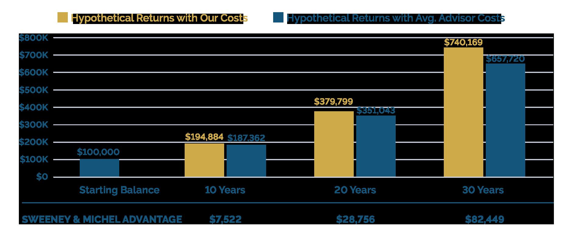 average-returns-lifetime-sweeney-michel.png