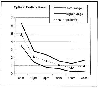 Optimal cortisol levels