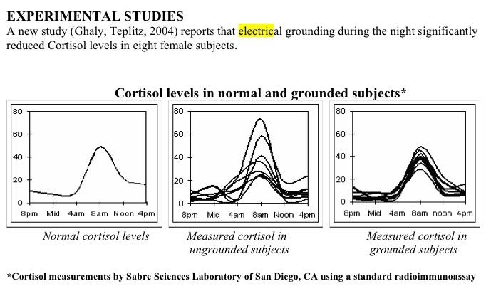 earthing-cortisol-study.jpg