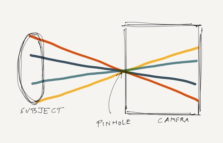 A simple pinhole camera
