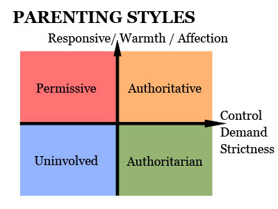 Parenting style is an accurate indicator of whether you vote liberal or conservative. - Click here for more on parenting styles.