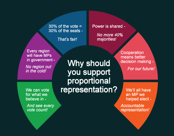 Click here for more on electoral reform and prop rep.