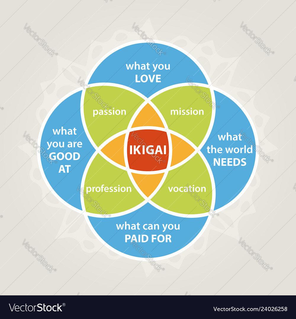 Japanese concept of Ikigai