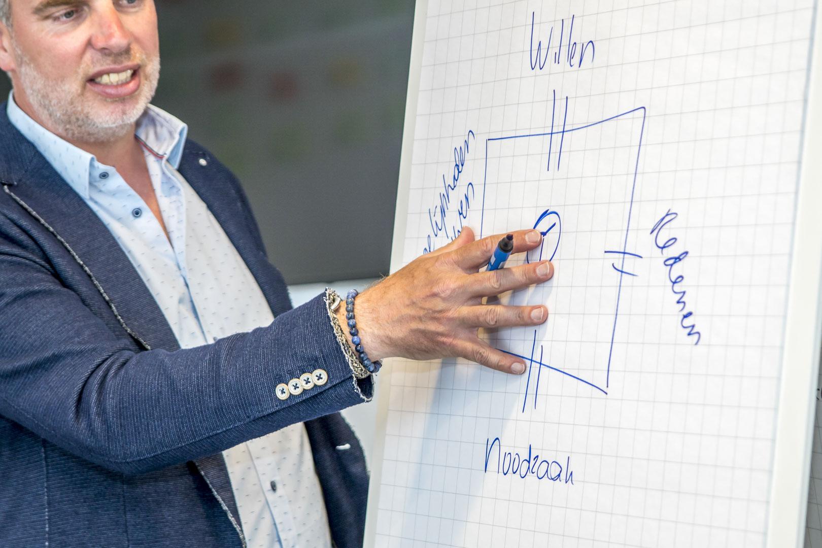 Rob d'Hondt Training coaching ontwikkeling Motiverende gespreksvoering