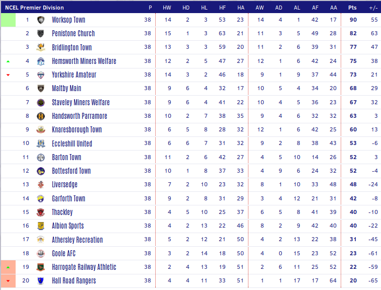 Screenshot_2019-04-28 Toolstation Northern Counties East Football League Tables Season 2018 19.png