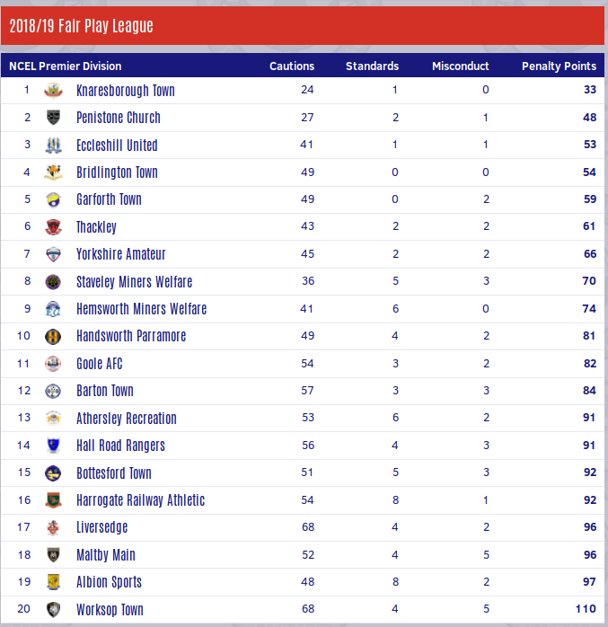 Screenshot_2019-05-21 Toolstation Northern Counties East Football League Statistics Fair Play League.png