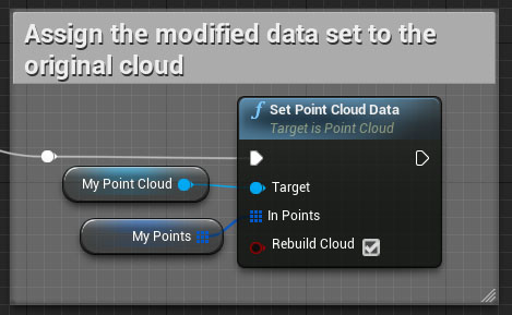 Re-assign the point data.